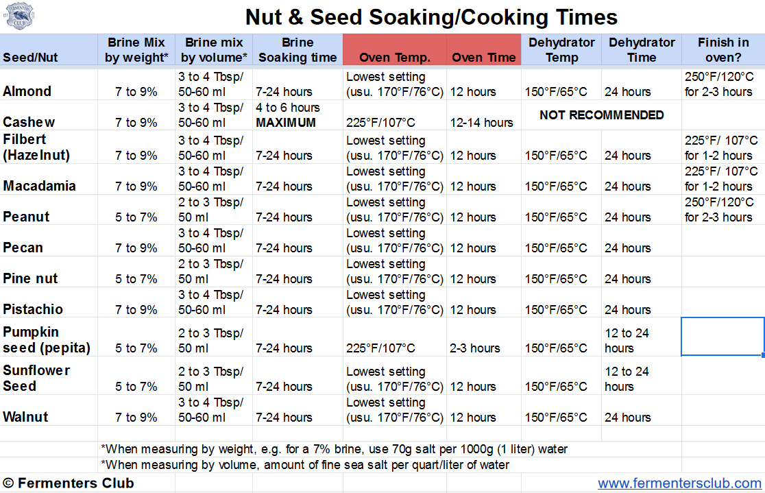 Soaked & Brined Nuts | Fermenters Club
